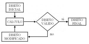 Projeto estrutural pelo método de tentativa e erro