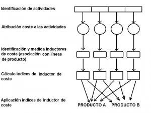 Metodología en los sistemas ABC