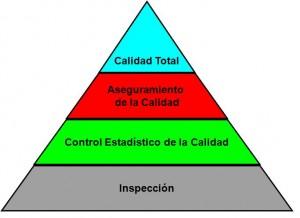 Piramide calidad