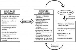 Planificación y gestión de redes de distribución. Fuente: Medina y Yepes (2000).