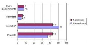 Distribución de los fallos según las etapas del proceso constructivo según el Bureau Seguritas (Francia, 1978)