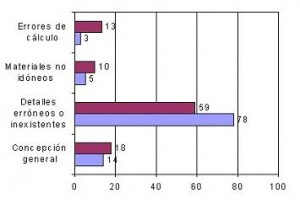 Distribución de los fallos debidos al proyecto según el Bureau Seguritas (Francia, 1978)
