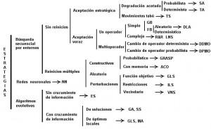 Taxonomía de estrategias empleadas en la resolución aproximada de problemas de optimización combinatoria sobre la base de soluciones iniciales.
