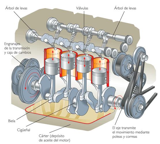Motores Endot U00e9rmicos O De Combusti U00f3n Interna  U2013 El Blog De