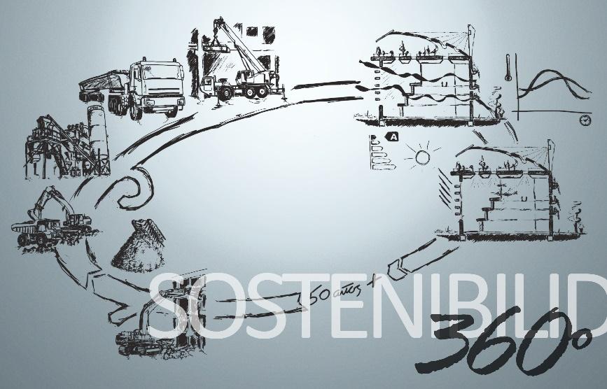 Figura 1.- Ciclo de vida que ilustra el proceso complete de la construcción mediante el empleo de elementos Prefabricados de hormigón