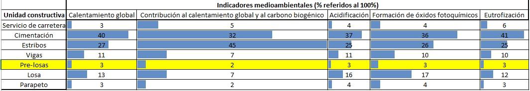 """Figura 3.- Categorías de impacto para la construcción de 1 m del puente """"Arroyo Valchano"""""""