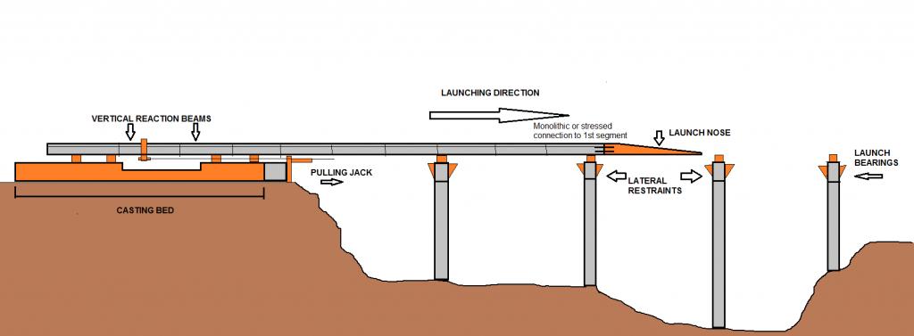 Esquema del proceso del lanzamiento del tablero de un puente