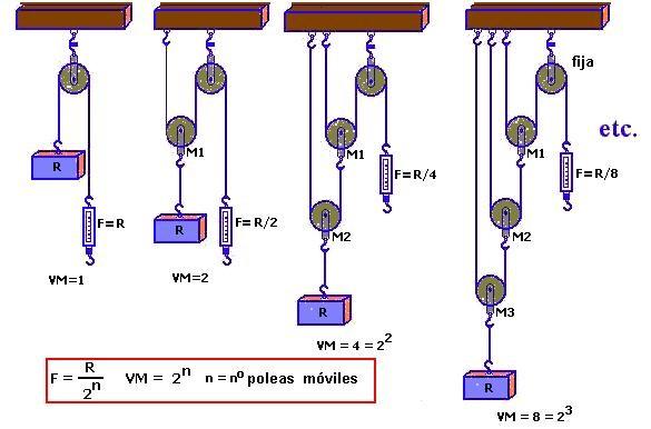 Ventaja mecánica de distintos aparejos tipo potencial