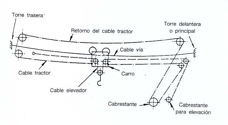 Sistema de cables del blondín