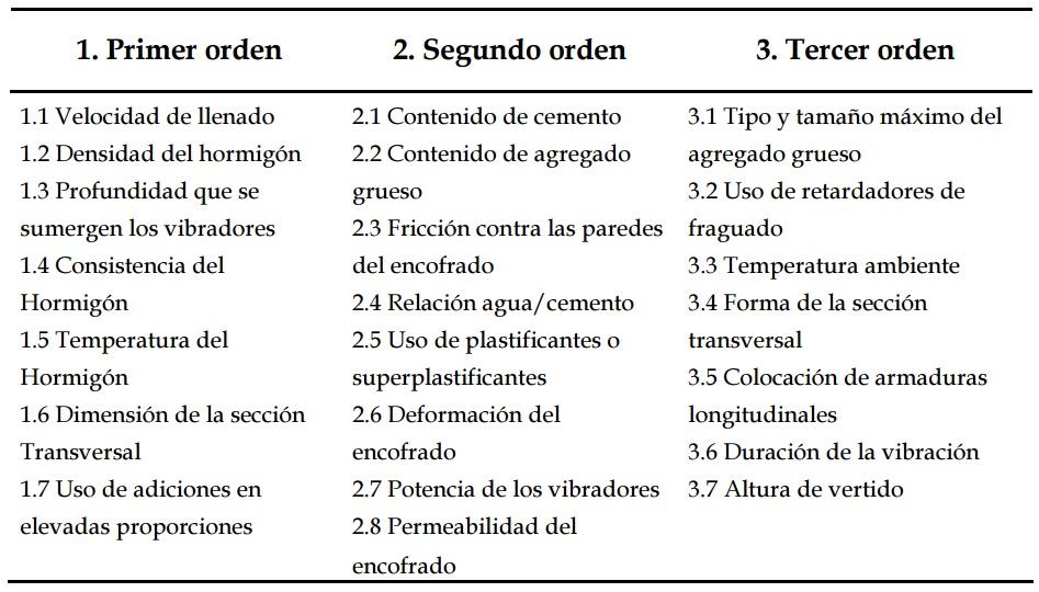 Orden de influencia de las variables en la máxima presión lateral (Santilli, 2010)