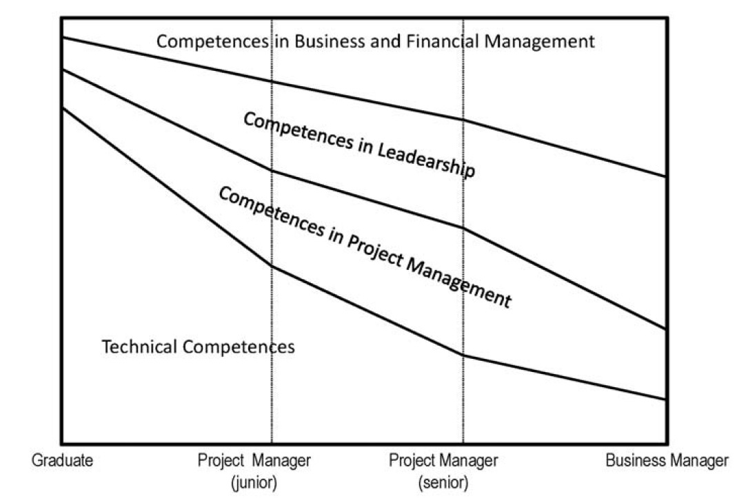 Maturity model in management competences