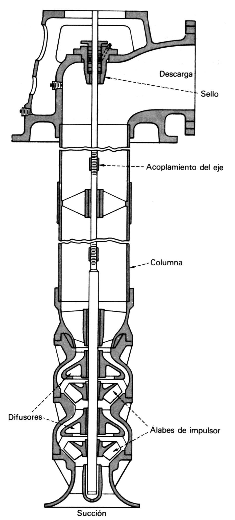Electrobomba sumergible para pozos (McNaughton)