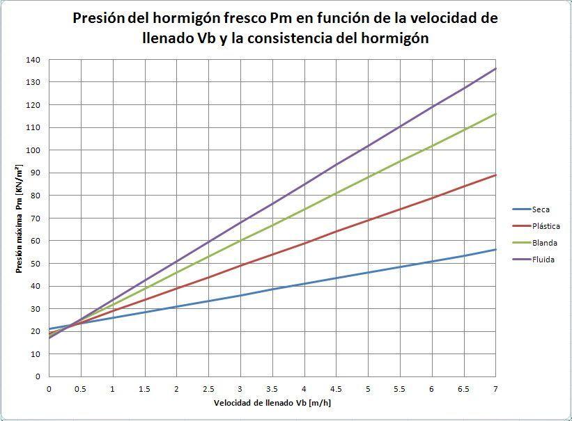 Fuente: http://estructurando.net/2012/06/28/el-empuje-del-hormigon-fresco/