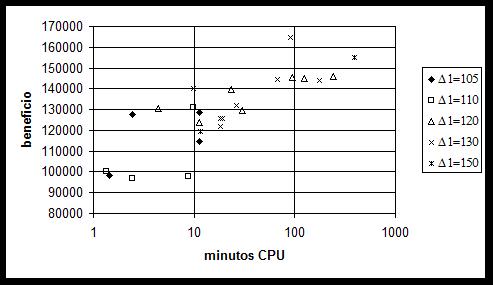 Fig. 2 – Beneficio obtenido para el problema HES-A con el algoritmo propuesto, analizado por el factor inicial de incremento de velocidad