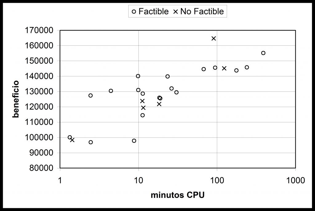 Fig. 3 – Beneficio obtenido para el problema HES-A con el algoritmo propuesto, analizado por la factibilidad de la solución