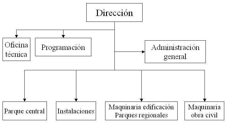 Ejemplo de modelo de organización de un parque de maquinaria