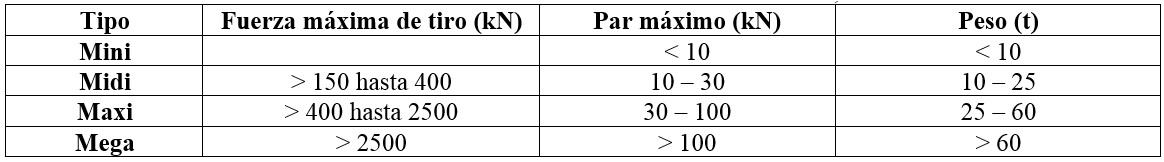 Tabla 1. Clasificación de máquinas para la perforación horizontal dirigida (IbSTT, 2013)