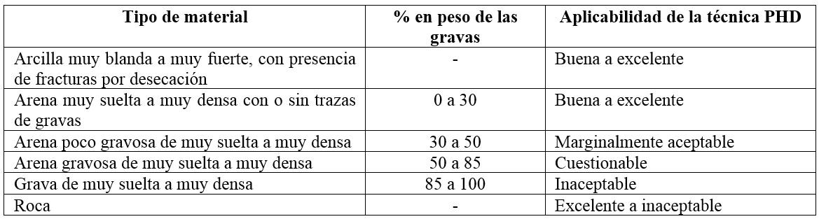 Tabla 2. Valoración de la aplicabilidad de la técnica PHD en función del material (Hair, 1994).