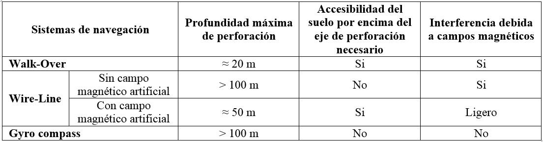 Tabla. Diferentes procedimientos de navegación de PHD (IbSTT, 2013).