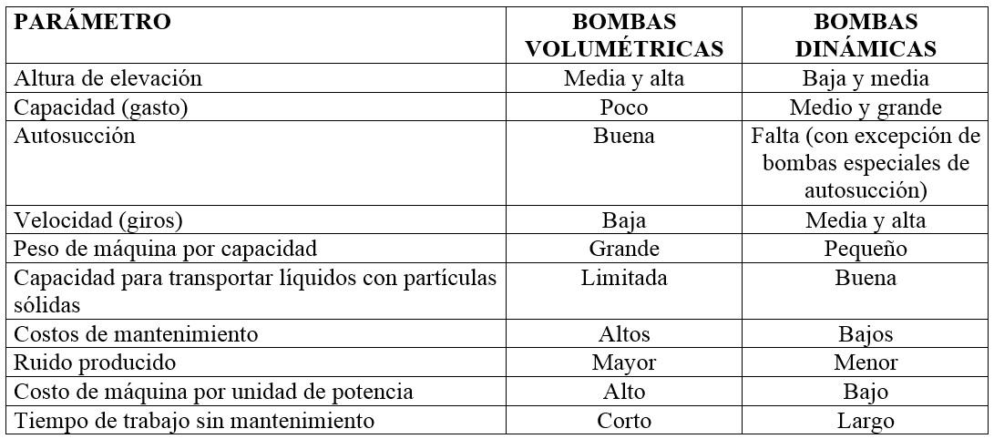 Comparación de las propiedades generales de las bombas