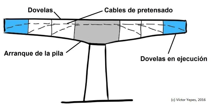 Esquema del principio de la construcción por voladizos