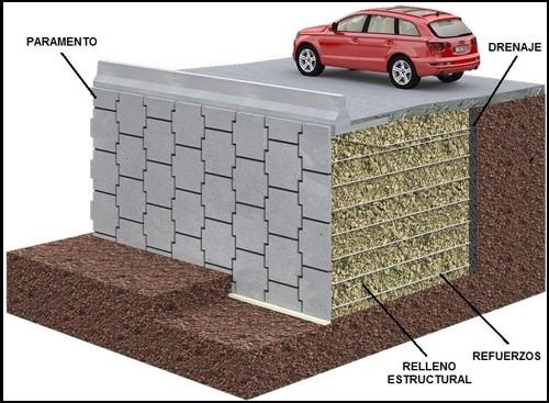 Figura 1. Muro de Tierra Armada®. Fuente: http://www.tierra-armada.cl/sistema.html