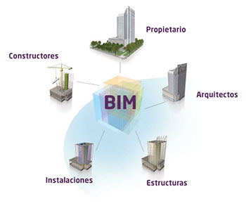 https://commons.wikimedia.org/wiki/File:Bim_revit.jpg