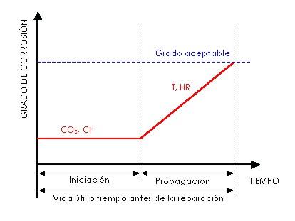 Fases de iniciación y propagación de la corrosión (Tuutti, 1982)