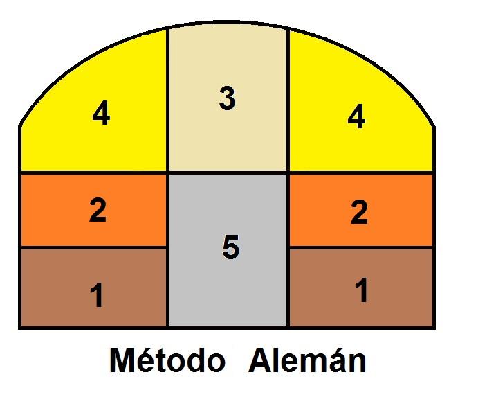 metodo-aleman