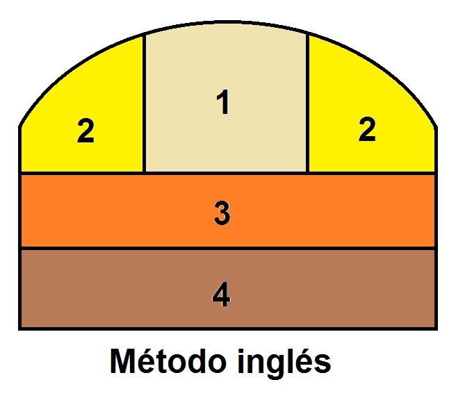 metodo-ingles