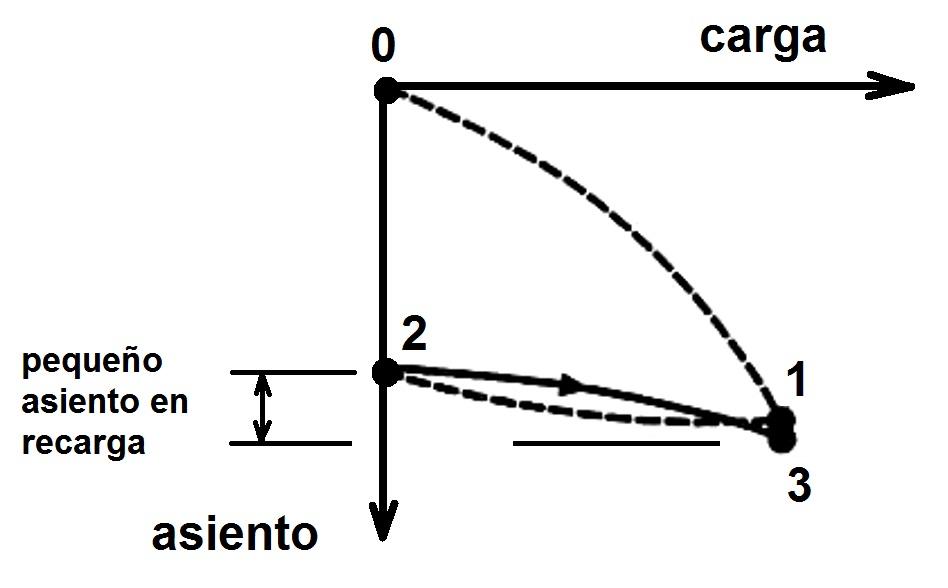 Figura 2. Curva carga-asiento tras la retirada del terraplén