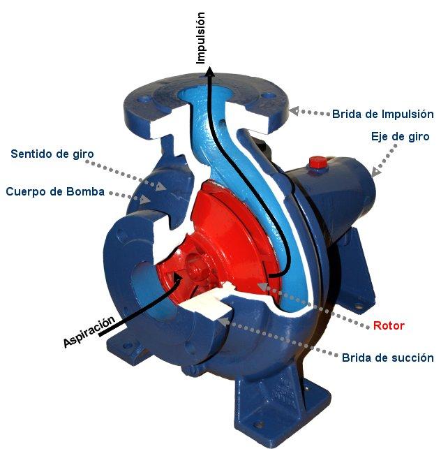 Bomba_centrifuga
