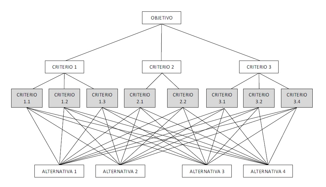 Proceso Analítico Jerárquico Analytic Hierarchy Process