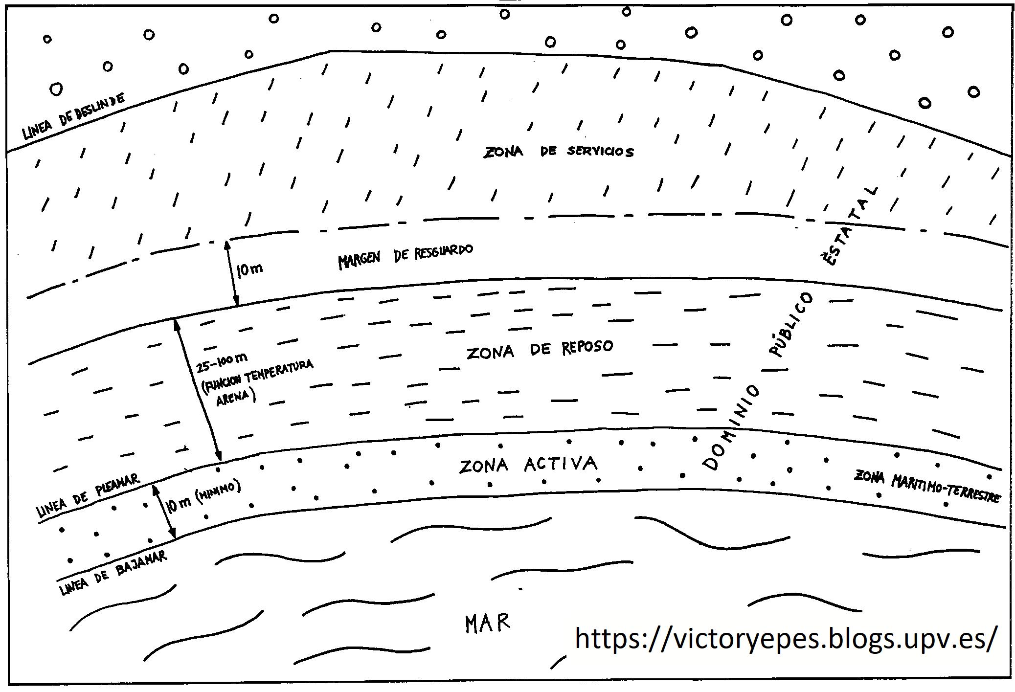 Figura 1. Zonificación de una playa típica del Mediterráneo
